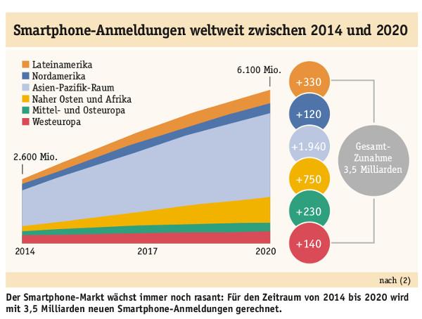 Smartphone Anmeldungen 2014 bis 2020