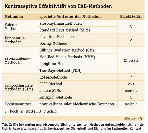 Tabelle 2 - Fruchtbare Tage Methoden