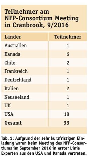 Tabelle 1 - Teilnehmerzahlen