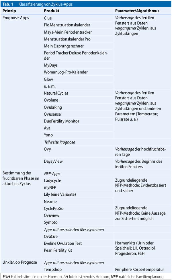 Tabelle Zyklus Apps